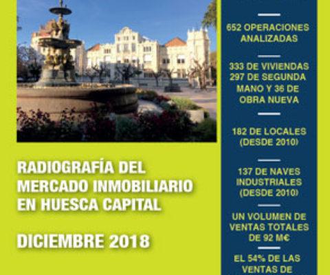 Radiografía del Mercado Inmobiliario en Huesca capital.
